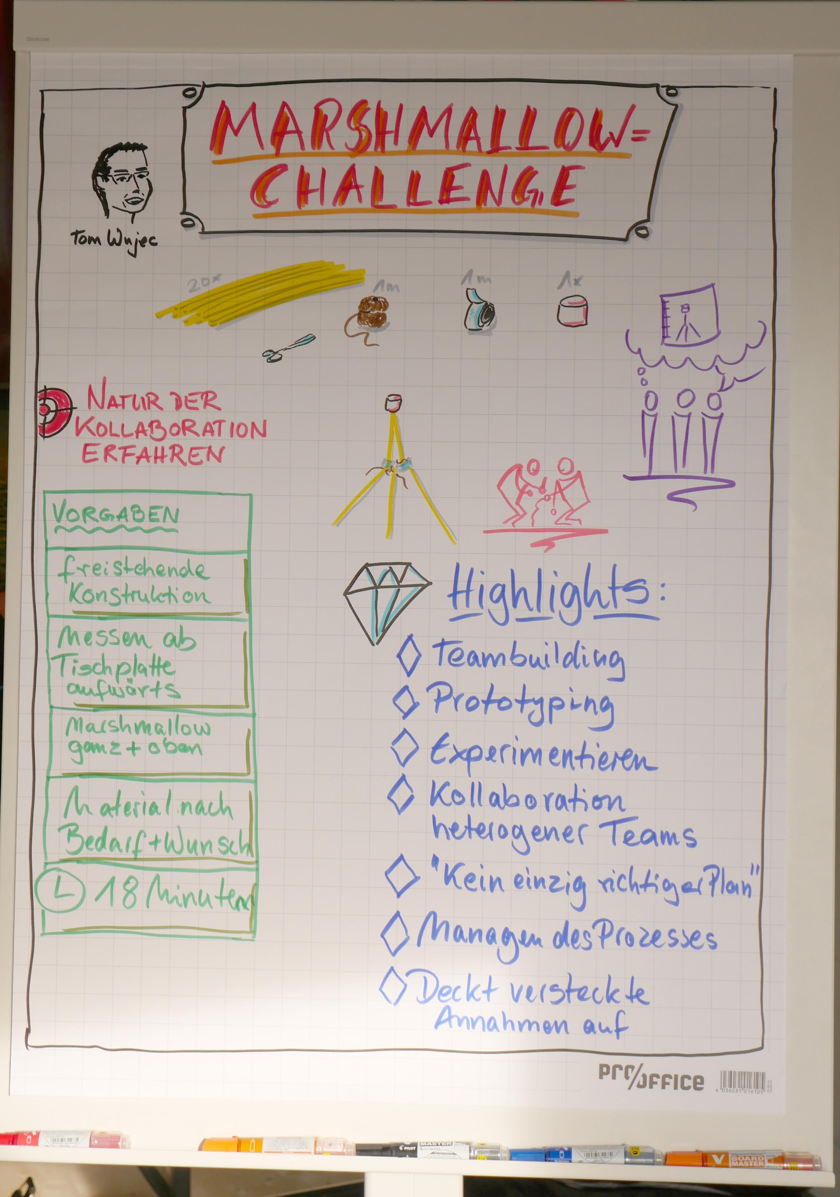Agile Spiele marshmallow-challenge – agile business games