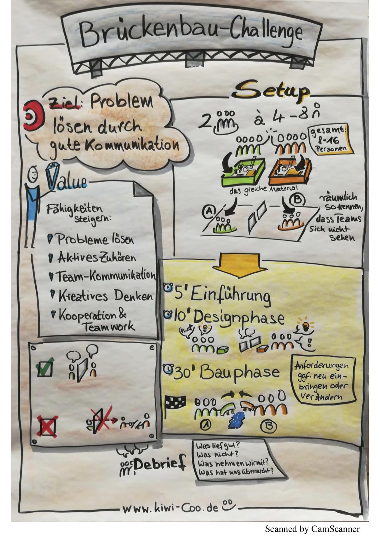 Agile Spiele brückenbau-challenge – agile business games